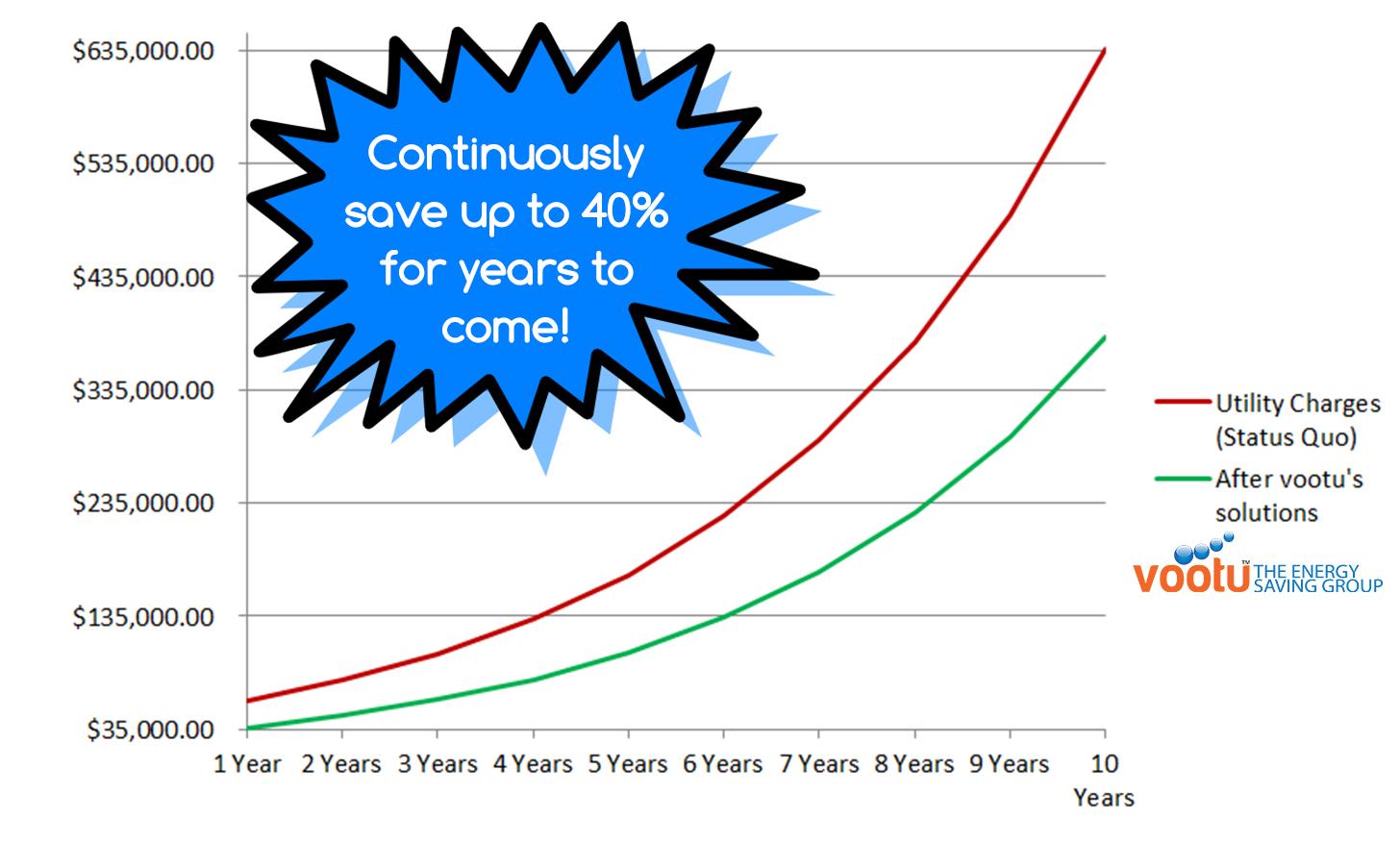 graph savings energy vootu money