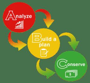 Energy Management - Energy Saving Solutions